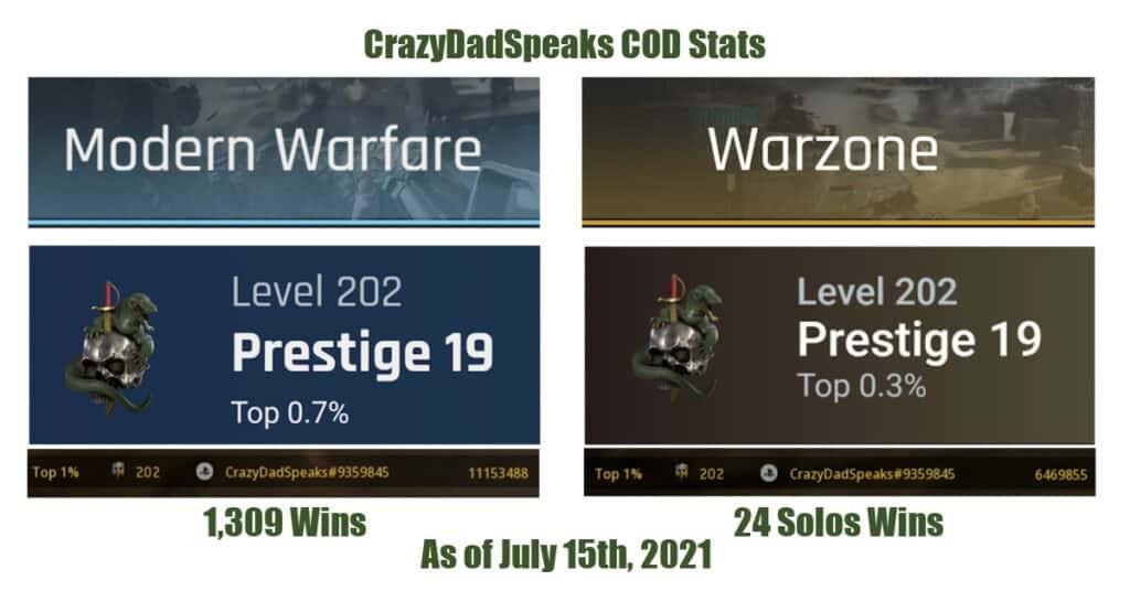 CrazyDadSpeaks Call of Duty Gamer stats updated July 15 2021 Level 202 Prestige 19 Modern Warfare Top .7% Warzone Top .3%